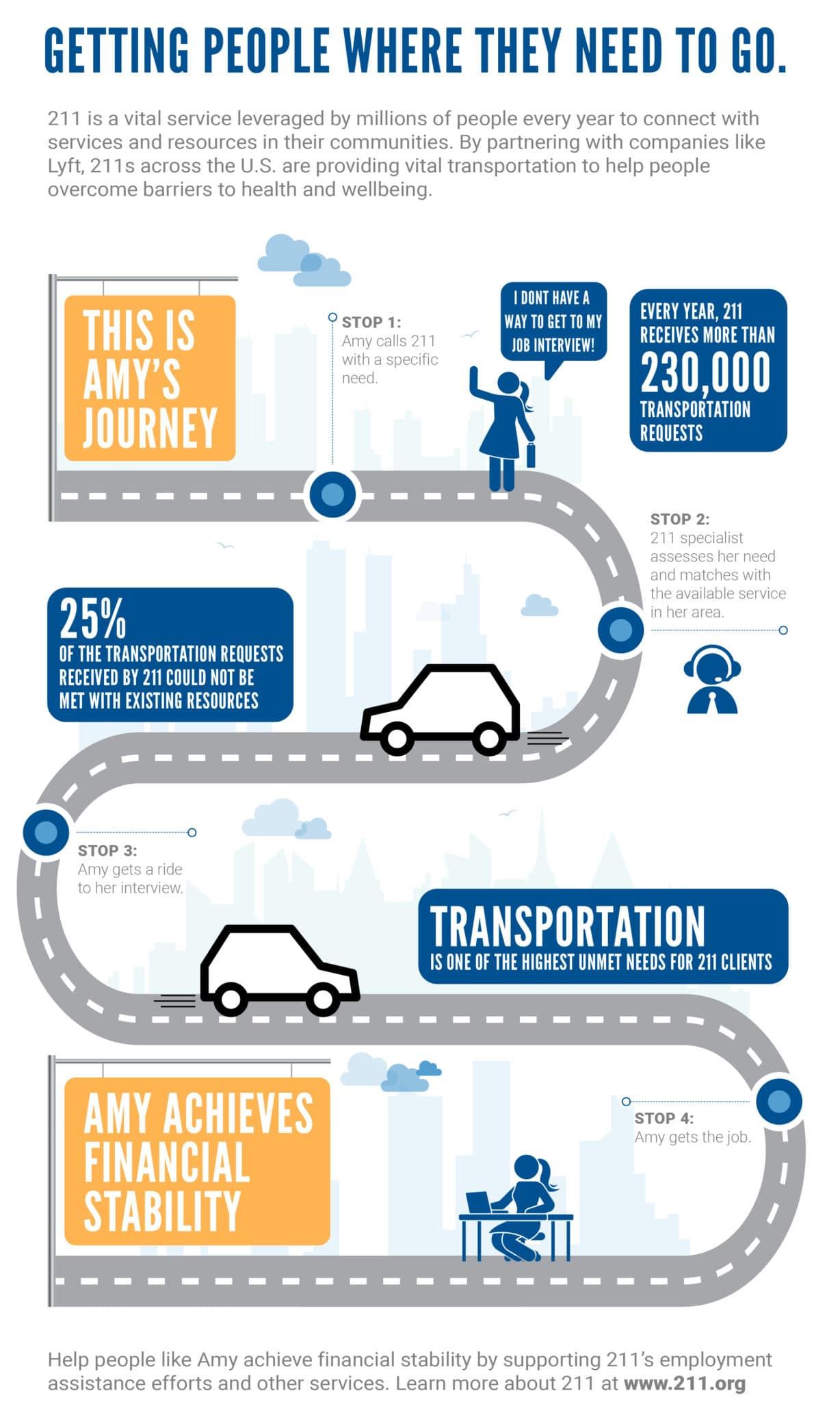 COMM-1118 2-1-1 Infographic 11 26 18