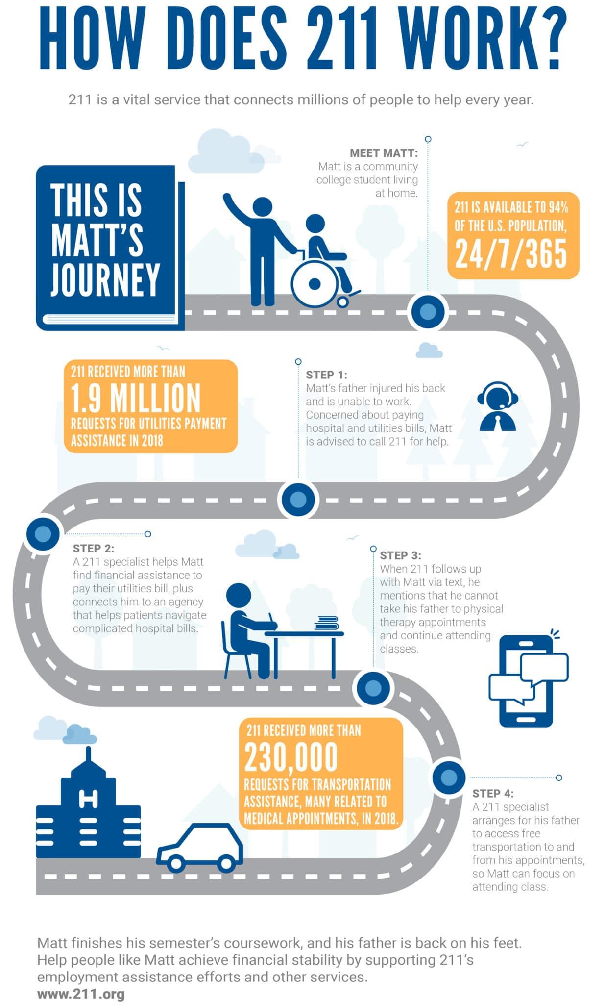 IP-0719 211 Infographic Updte Matts Journey